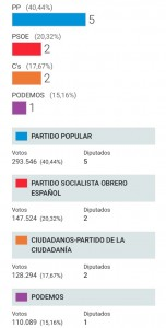 Diputados de la Región de Murcia